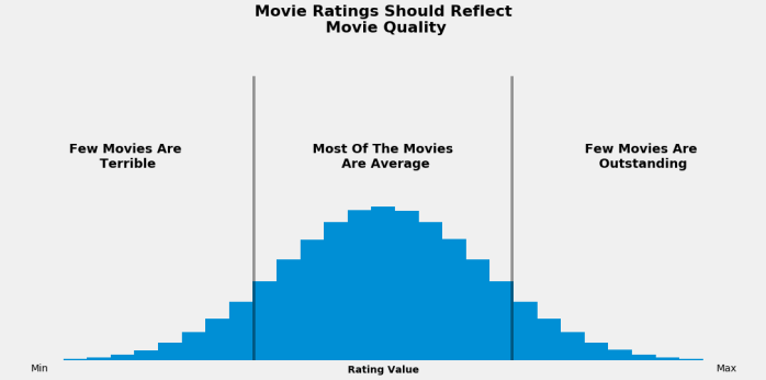 movie rank